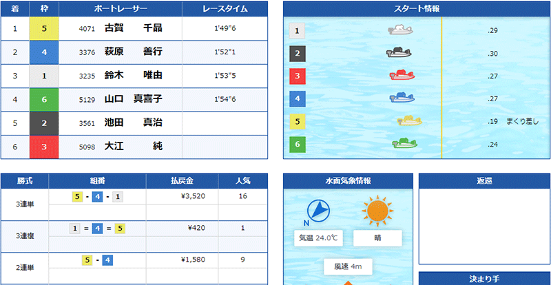 優良競艇予想サイト クラブギンガ(ClubGinga)の有料プラン「アドバンス」2021年5月26日1レース目結果 競艇予想サイトの口コミ検証や無料情報の予想結果も公開中