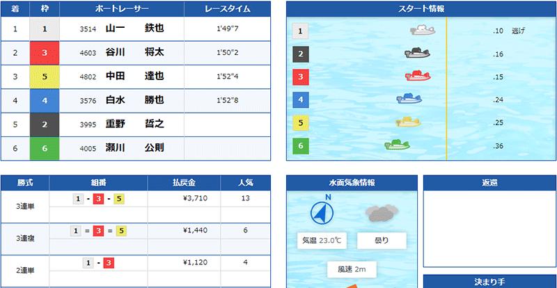 優良競艇予想サイト クラブギンガ(ClubGinga)の有料プラン「アドバンス」2021年5月26日コロガシ結果 競艇予想サイトの口コミ検証や無料情報の予想結果も公開中