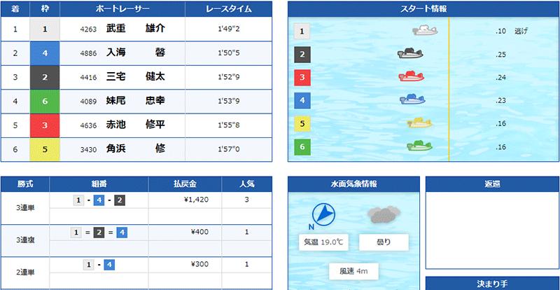 優良競艇予想サイト クラブギンガ(ClubGinga)の有料プラン「アドバンス」2021年5月27日1レース目結果 競艇予想サイトの口コミ検証や無料情報の予想結果も公開中