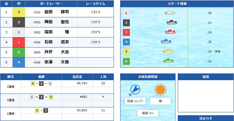 優良競艇予想サイト クラブギンガ(ClubGinga)の有料プラン「アドバンス」2021年5月27日2レース目結果 競艇予想サイトの口コミ検証や無料情報の予想結果も公開中