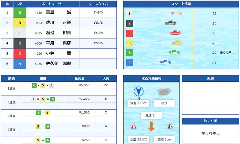 競艇道場(きょうていどうじょう) 優良競艇予想サイト・悪徳競艇予想サイトの口コミ検証や無料情報の予想結果も公開中 2021年6月14日 無料情報結果
