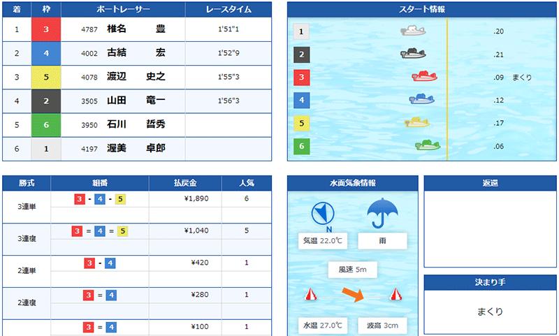 競艇道場(きょうていどうじょう) 優良競艇予想サイト・悪徳競艇予想サイトの口コミ検証や無料情報の予想結果も公開中 2021年6月16日 無料情報結果