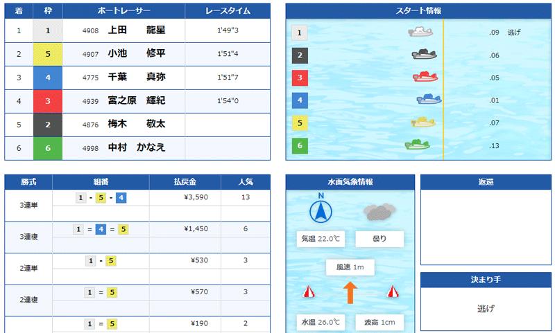 競艇道場(きょうていどうじょう) 優良競艇予想サイト・悪徳競艇予想サイトの口コミ検証や無料情報の予想結果も公開中 2021年6月16日「門下生」買い目