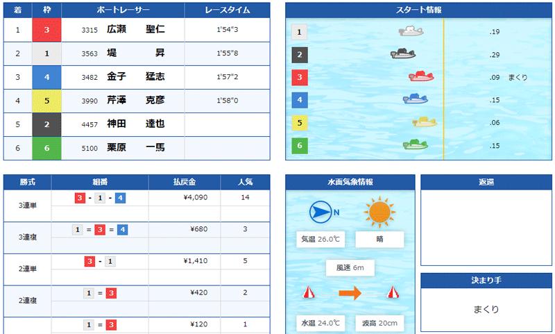 競艇道場(きょうていどうじょう) 優良競艇予想サイト・悪徳競艇予想サイトの口コミ検証や無料情報の予想結果も公開中 2021年6月18日「登竜門」1レース目