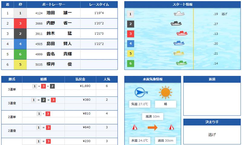 競艇道場(きょうていどうじょう) 優良競艇予想サイト・悪徳競艇予想サイトの口コミ検証や無料情報の予想結果も公開中 2021年6月18日「登竜門」2レース目