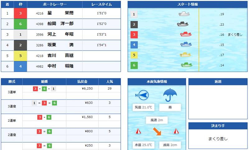 競艇道場(きょうていどうじょう) 優良競艇予想サイト・悪徳競艇予想サイトの口コミ検証や無料情報の予想結果も公開中 2021年6月19日「登竜門」1レース目