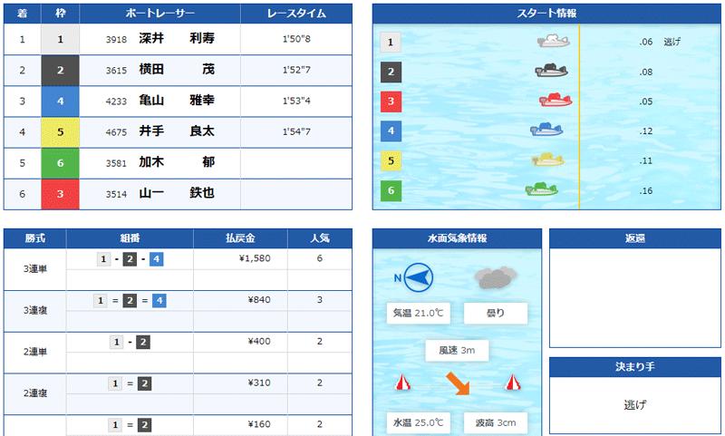 競艇道場(きょうていどうじょう) 優良競艇予想サイト・悪徳競艇予想サイトの口コミ検証や無料情報の予想結果も公開中 2021年6月19日「登竜門」コロガシ