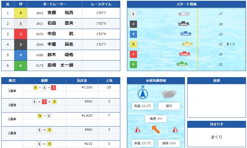 競艇道場(きょうていどうじょう) 優良競艇予想サイト・悪徳競艇予想サイトの口コミ検証や無料情報の予想結果も公開中 2021年6月24日 無料情報結果