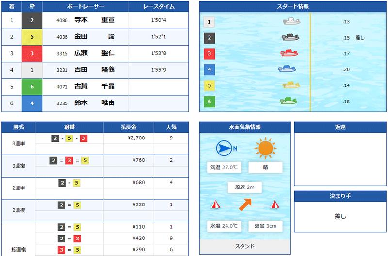 鈴木唯由選手の現役ラストラン。平和島の大時計が故障で6R以降が中止。ボートレース平和島・競艇