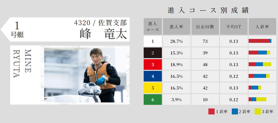 2021年児島SG「オーシャンカップ」ドリーム戦1号艇 峰竜太選手 競艇・ボートレース芦屋
