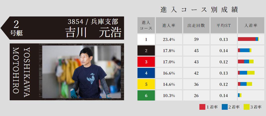 2021年児島SG「オーシャンカップ」ドリーム戦2号艇 吉川元浩選手 競艇・ボートレース芦屋