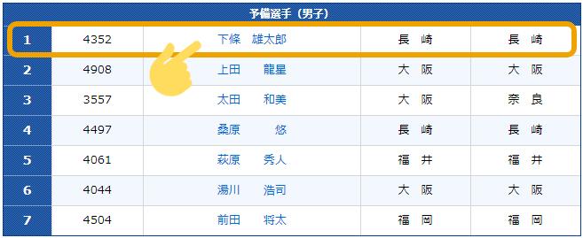 ボートレーサー下條雄太郎(しもじょう ゆうたろう)選手はSASUKEに挑戦したこともある。長崎支部・競艇選手