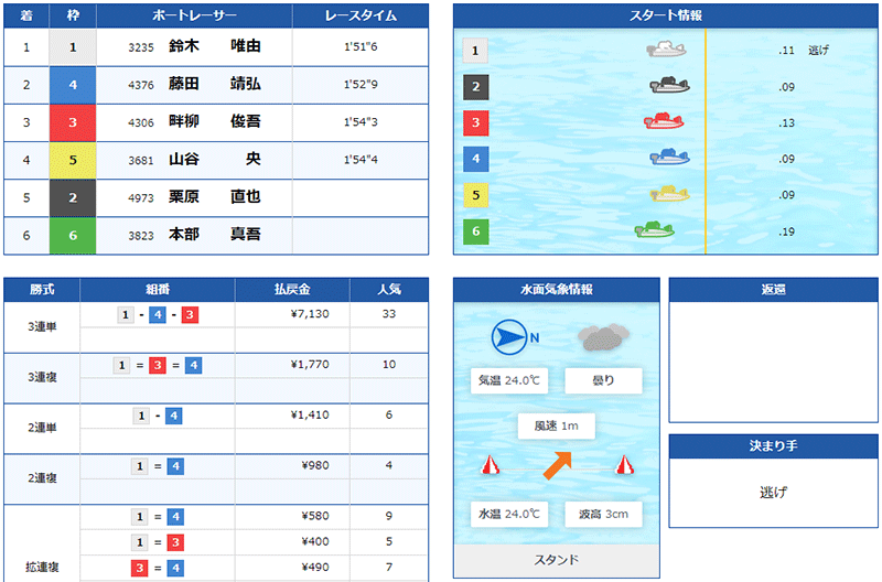 鈴木唯由選手の現役最後の1着レース結果。群馬支部・ボートレース平和島・競艇