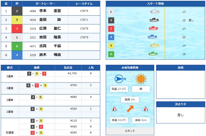 鈴木唯由選手の現役ラストランのレース結果。群馬支部・ボートレース平和島・競艇
