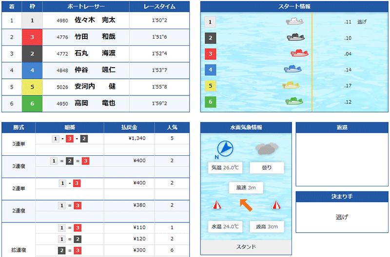 竹田和哉選手のウエスタンヤング準優勝戦の結果。香川支部・ボートレーサー・競艇・宮島