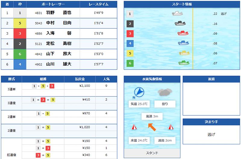 入海馨選手のウエスタンヤング準優勝戦の結果。岡山支部・ボートレーサー・競艇・宮島