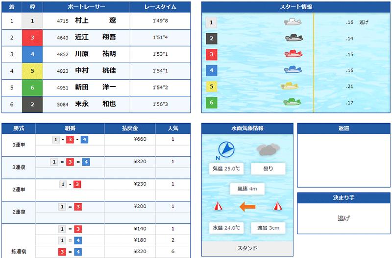 中村桃佳選手のウエスタンヤング準優勝戦の結果。香川支部・ボートレーサー・競艇・宮島