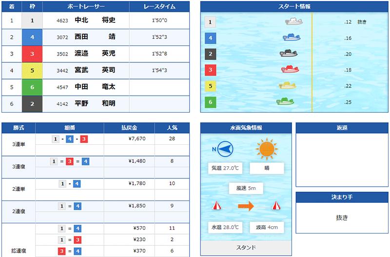 悪徳 JAPAN BOAT RACE SALON(ジャパンボートレースサロン) 競艇予想サイトの中でも優良サイトなのか、詐欺レベルの悪徳サイトかを口コミなどからも検証 2021年7月14日 無料情報1レース目結果