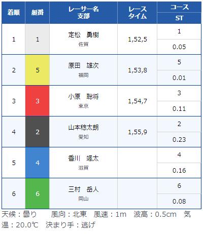 ボートレーサー定松勇樹(さだまつ ゆうき)選手が養成所チャンプになった優勝戦。佐賀支部・競艇選手