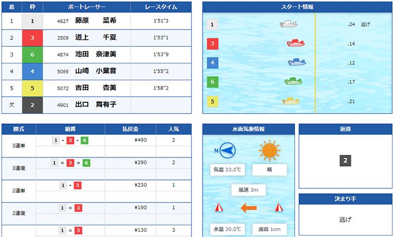 【ボートレース住之江】2021年7月19日ヴィーナスシリーズ初日2Rで展示不正常で本番を欠場。 アクシデント・フライング・出遅れ・競艇選手・ボートレース場