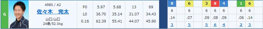 2021年2月の第64回中国地区選手権競走でG1正式斡旋での初出場。ボートレース徳山・ルーキー