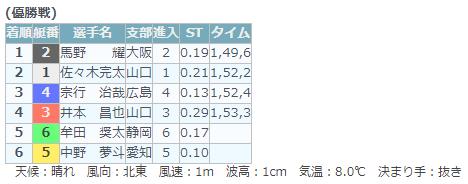 佐々木完太選手は山口支部のボートレーサーで、やまとリーグ戦勝率1位で卒業。競艇選手