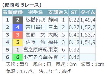 競艇選手 2019年6月に結婚した静岡支部の板橋侑我選手は第118期選手養成訓練卒業記念競走で、2号艇1コースから逃げて優勝している ボートレース